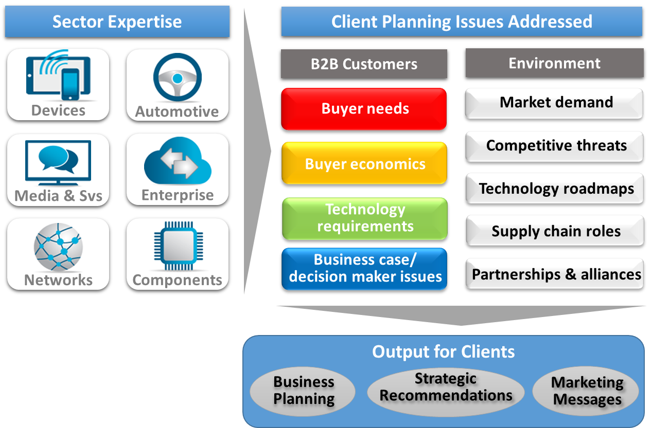 flow chart of consulting overview