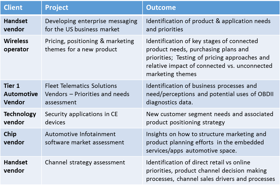 Strategic Marketing Project Examples