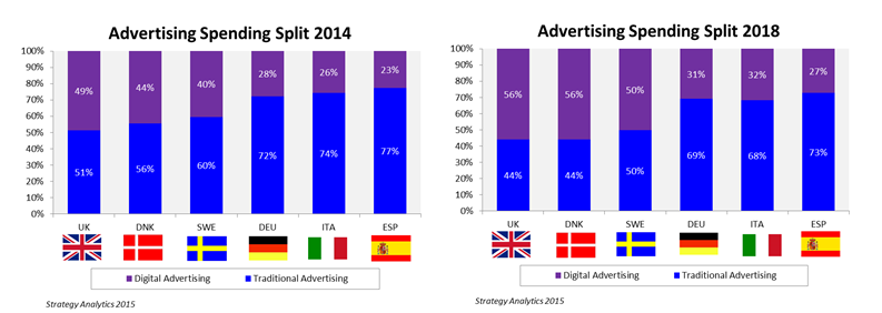 Digital Advertising to Overtake Traditional Ad Spend in the UK, Denmark and Sweden