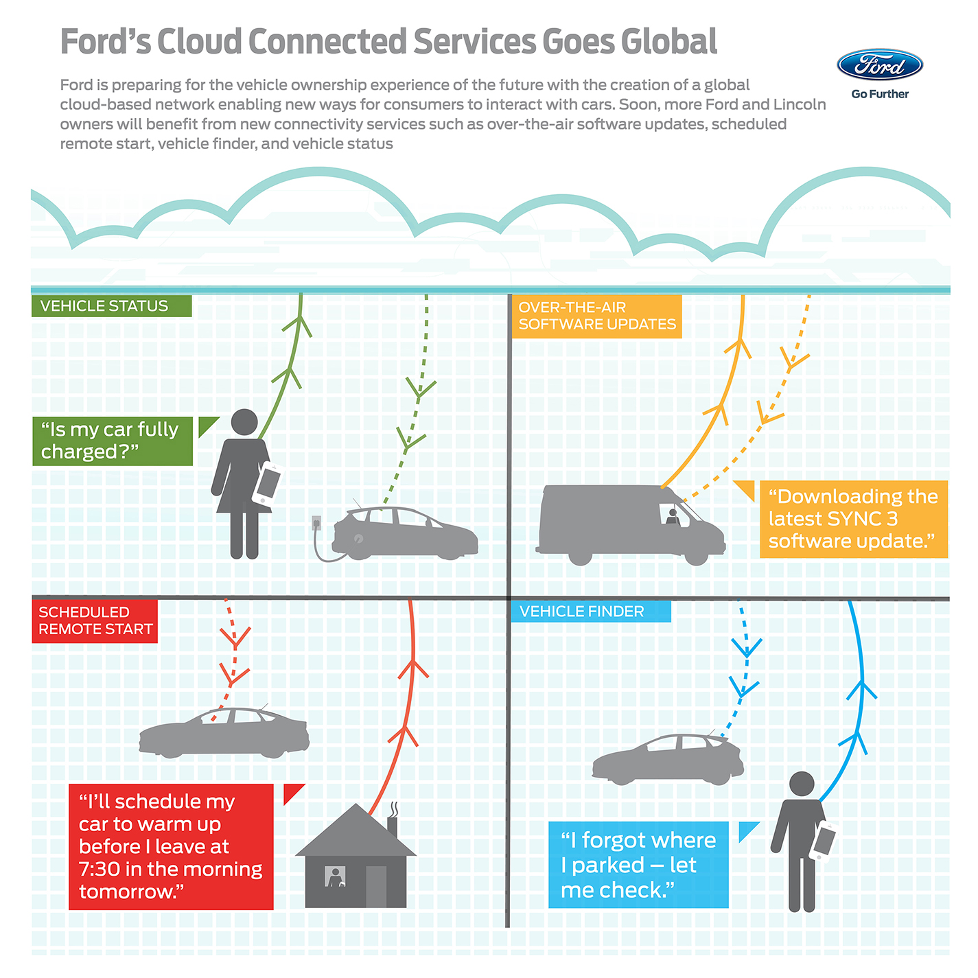 Ford Cloud Clarifies Connectivity