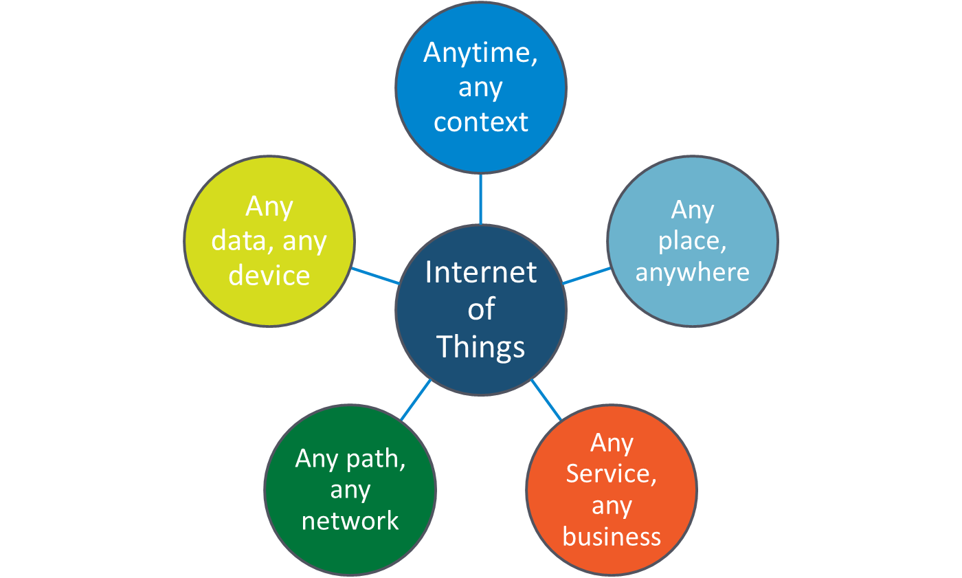The Top 10 Trends in the Internet of Things (IoT) in 2015