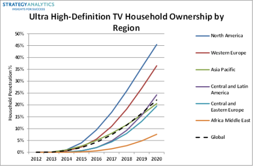 Nearly 50% of US Homes Will Own a 4K TV by 2020, says Strategy Analytics