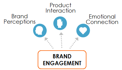 consumer Insights Brand Engagement
