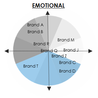 consumer Insights Emotional Archetype