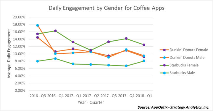 Daily Engagement Rates: Starbucks vs Dunkin' Donuts