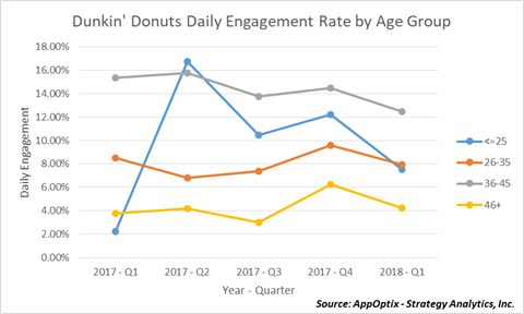 Dunkin' Donuts Daily Engagement by Age Group