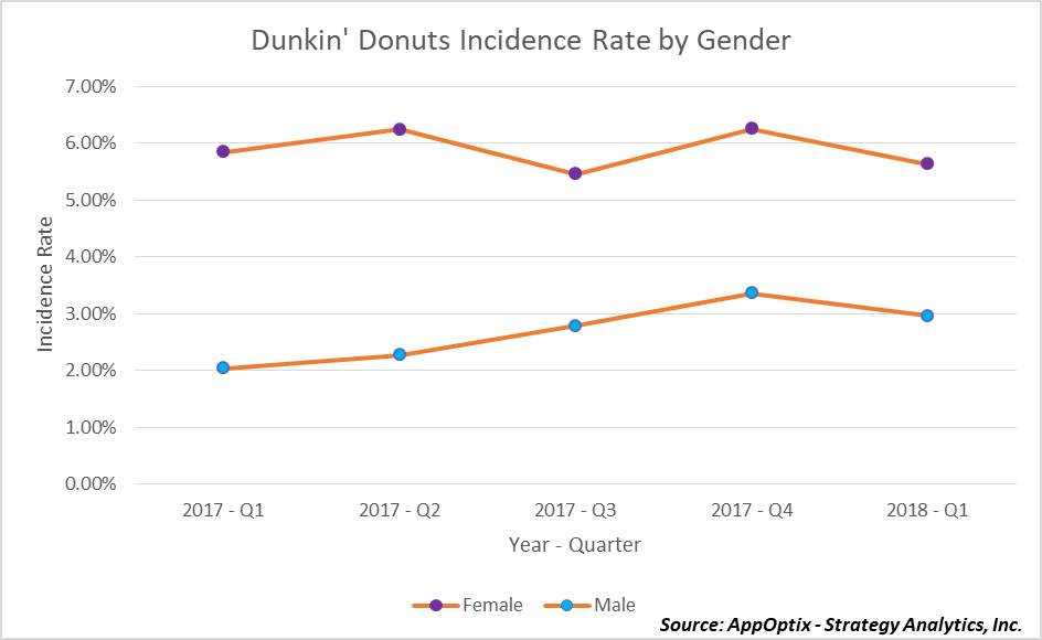 Dunkin' Donuts Incidence Rates by Gender