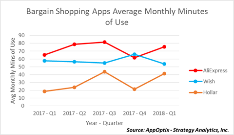 Bargain Shopping Apps Avg Monthly Mins