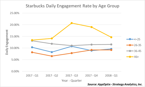 Starbucks Daily Engagement by Age Group