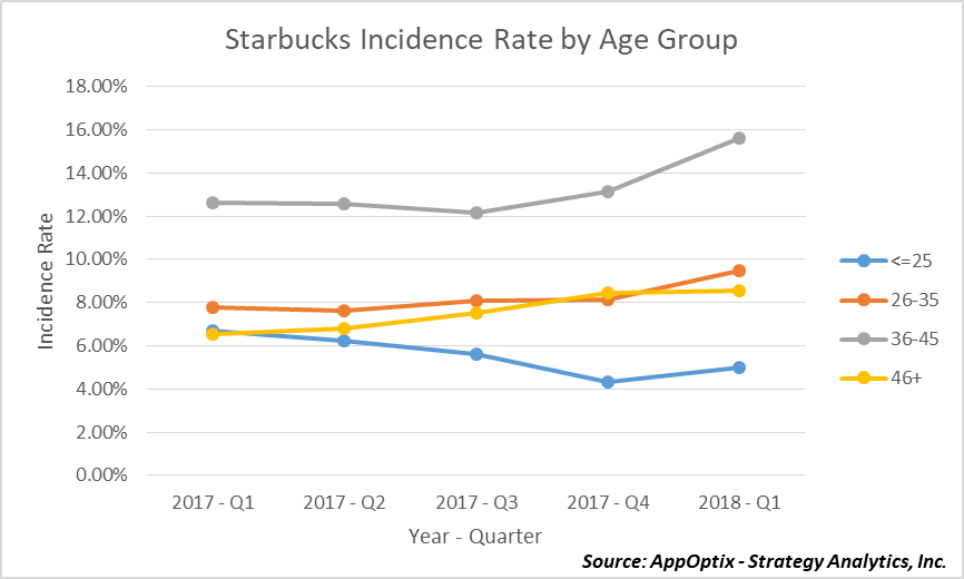 Starbucks Incidence Rate by Age