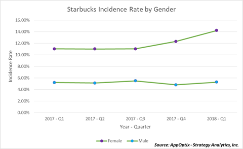 Starbucks Incidence Rates by Gender