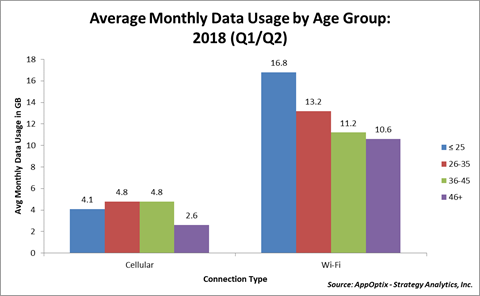 Avg Monthly Data Usage by Age Group: 2018 (Q1/Q2)