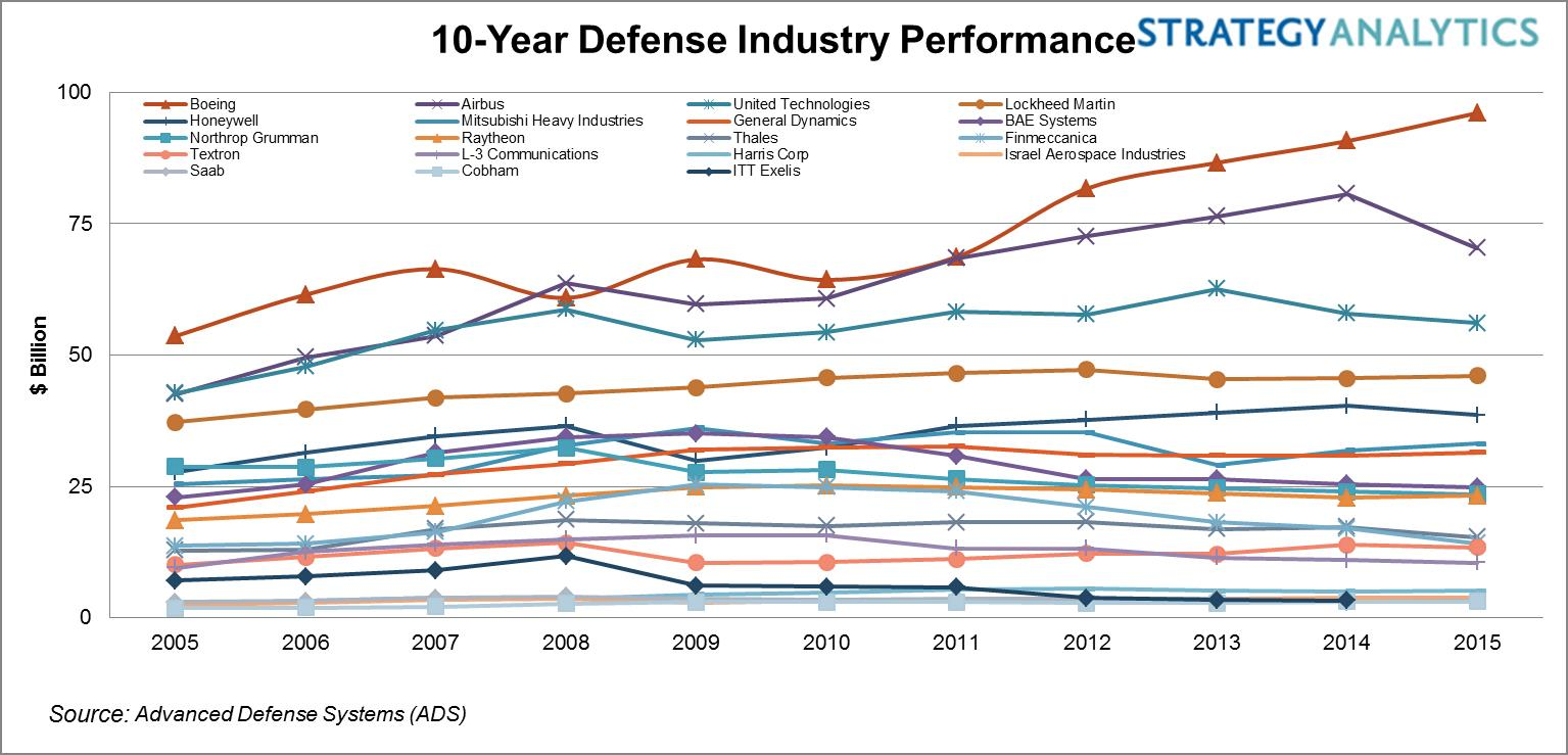 10-year Defense Industry Performance