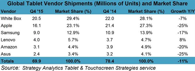 2015 Tablet Market Review Chart
