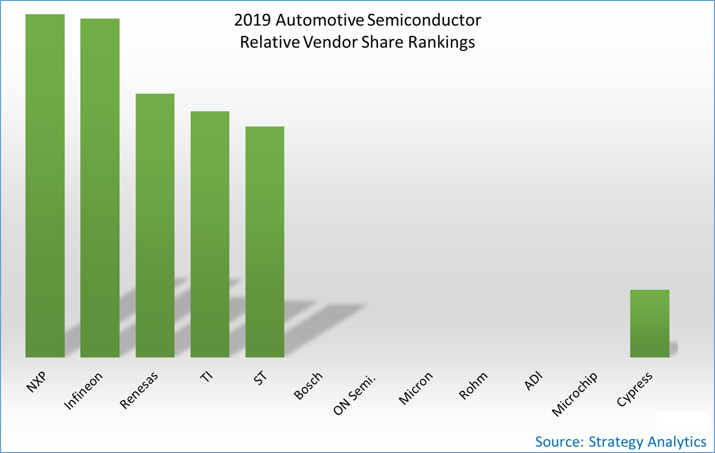 2019 Automotive Semiconductor Relative Vendor Share Rankings