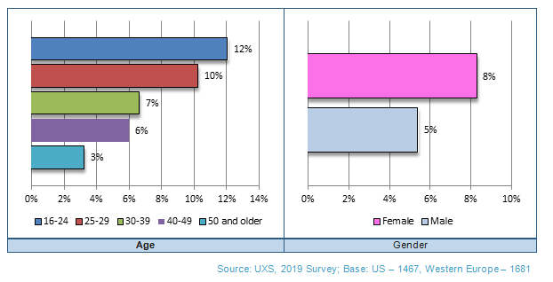 Smartphone Priorities: US & Western Europe Combined: Age & Gender: Color Choice Only