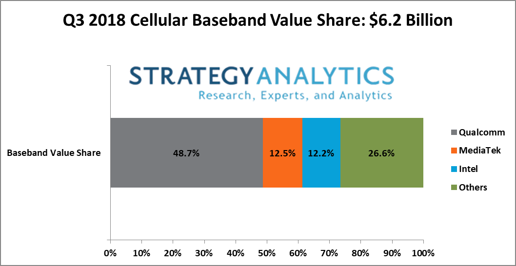 3Q18 Baseband Value Share