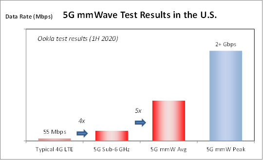 5G mmW Test Results in the US 1H 2020