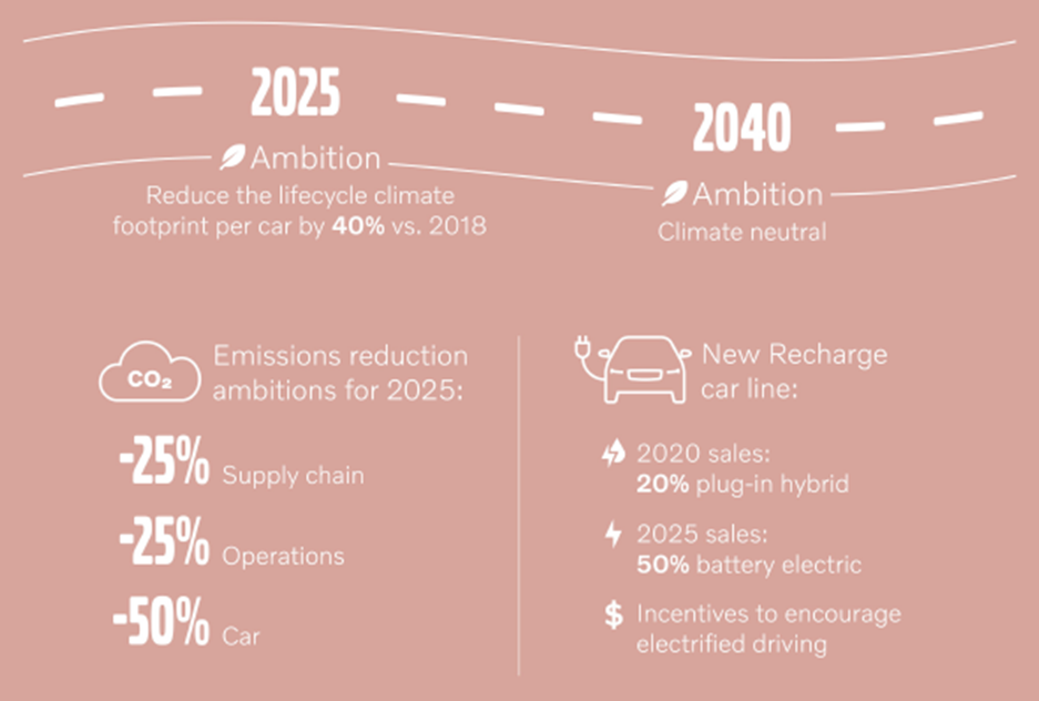 Acting Now To Be Climate Neutral By 2040-Volvo Cars