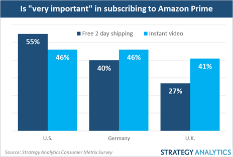 Americans are twice as likely as Britons to cite free 2 day shipping as 'very important' in deciding to subscribe and they're less likely to use the video service regularly.
