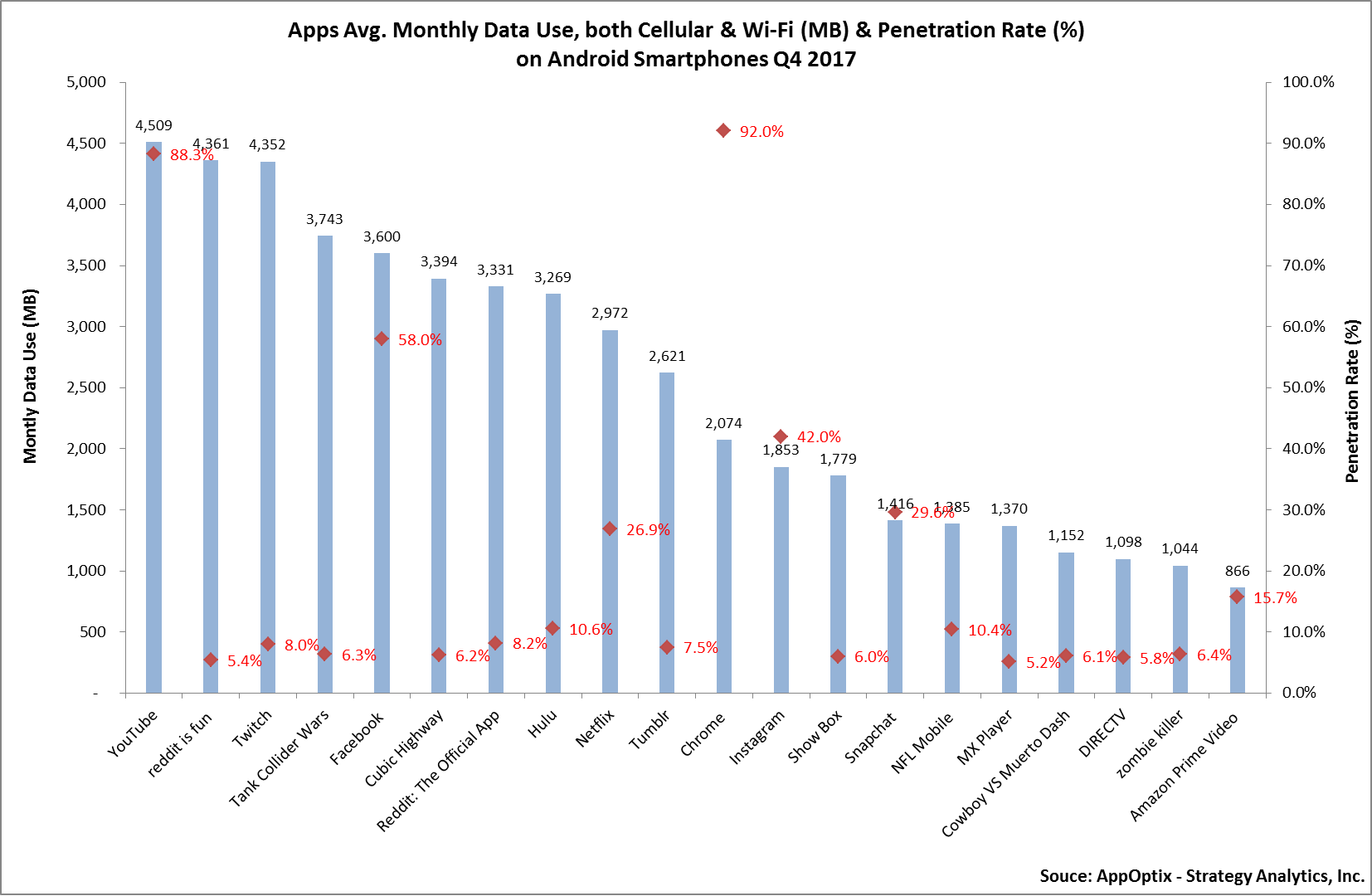 Apps Using Most Data Q4 2017