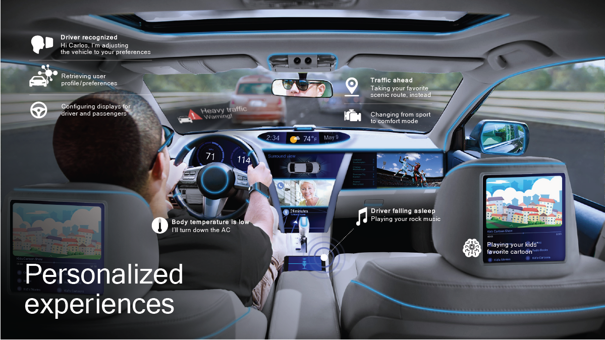 Displays in the 5G Vehicle (Courtesy of Qualcomm, October 2018)