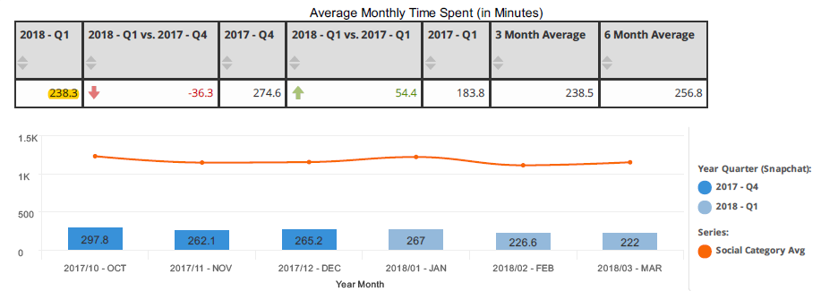 Snapchat Avg. Monthly Use (Minutes)