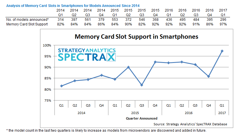Smartphone Memory Card Slot Penetration by Quarter From Q1 2014 to Q1 2017