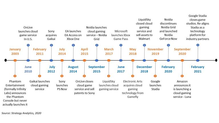 Cloud Gaming Timeline