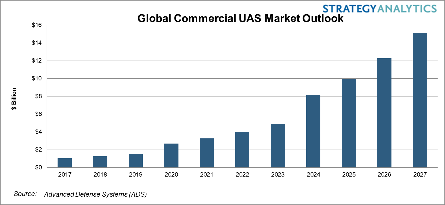 Commercial UAS Market Outlook