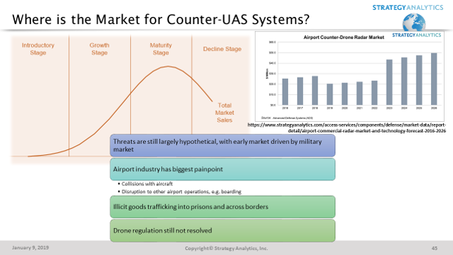 Counter-UAS Systems Market