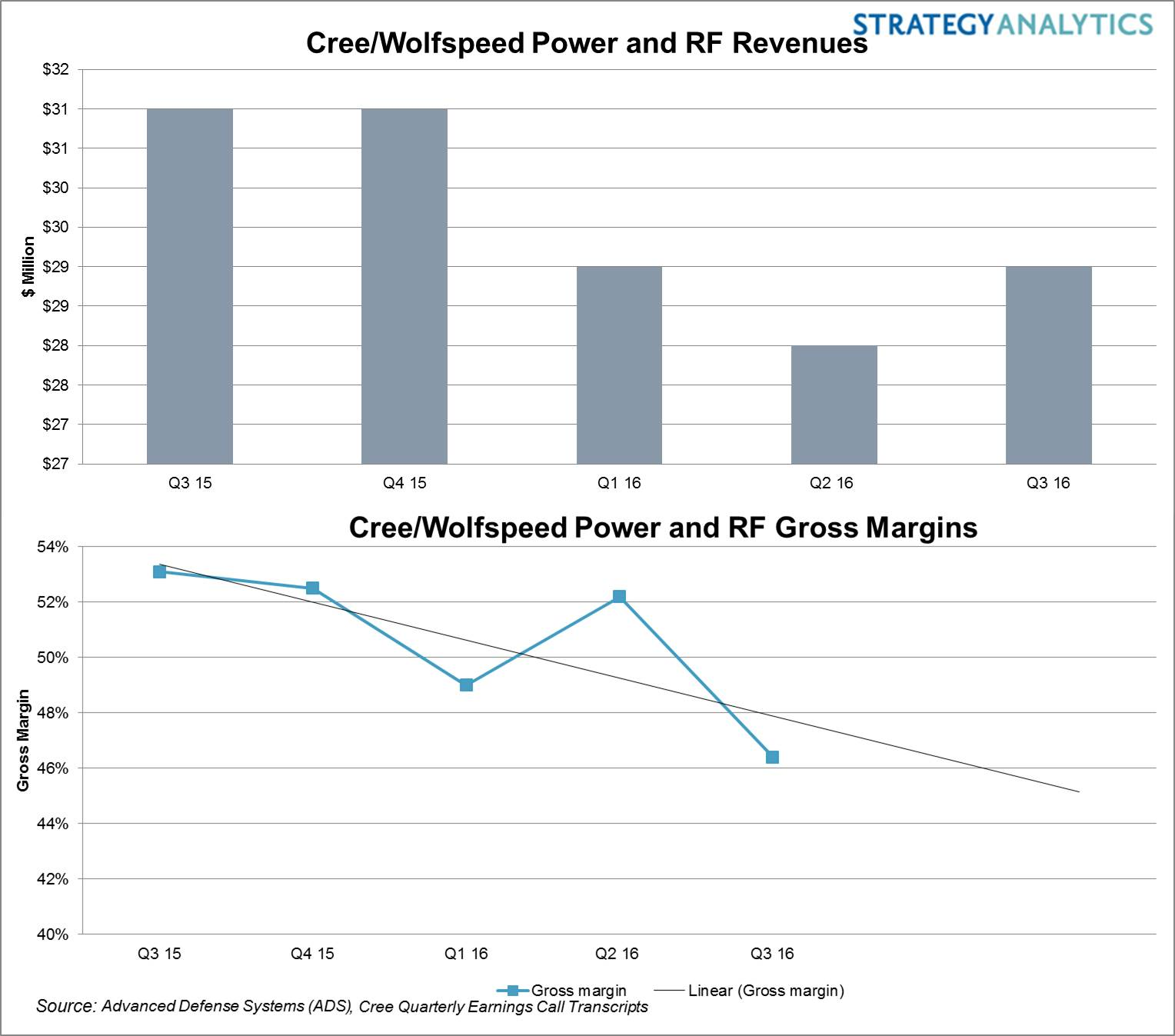 Cree/Wolfspeed Revenues-Gross Margin