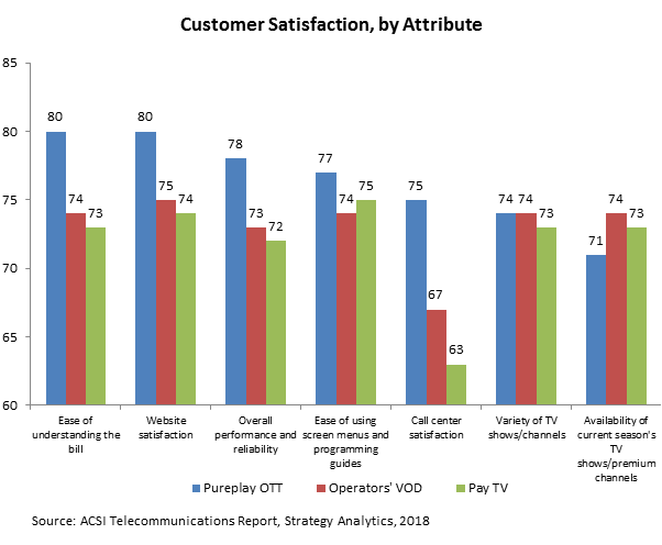 Exhibit 1: Customer Satisfaction, by Attribute