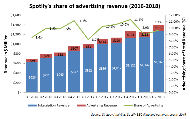 Exhibit 1 - Spotify's share of advertising revenue 2016-2018