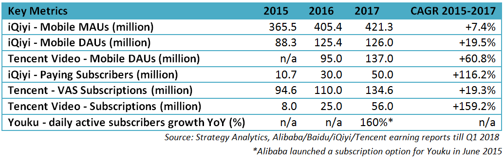 Exhibit 2 - Mobile active usage and subscription metrics for key Chinese VOD platforms 2015-2017