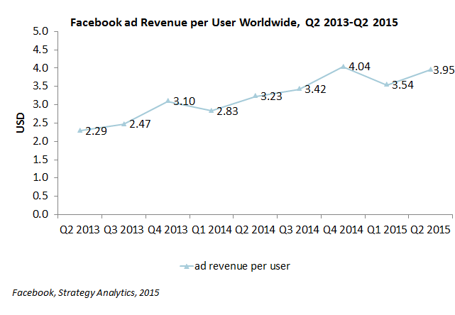 Facebook Ad Revenue per User Worldwide, Q2 2013-Q2 2015