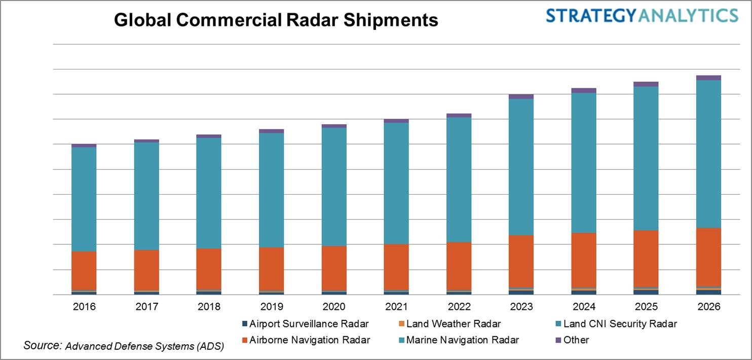 Global Commercial Radar Market 2016-2026