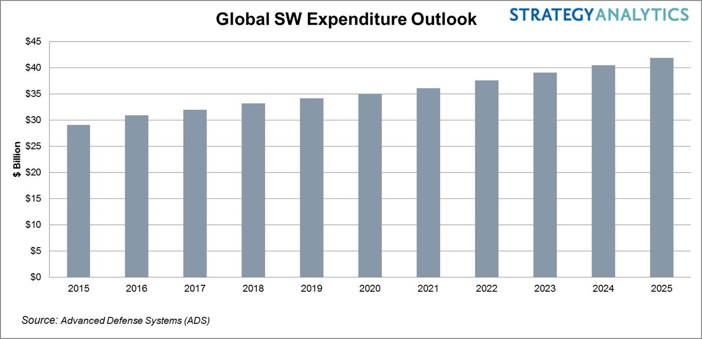 Global SW Spending Outlook