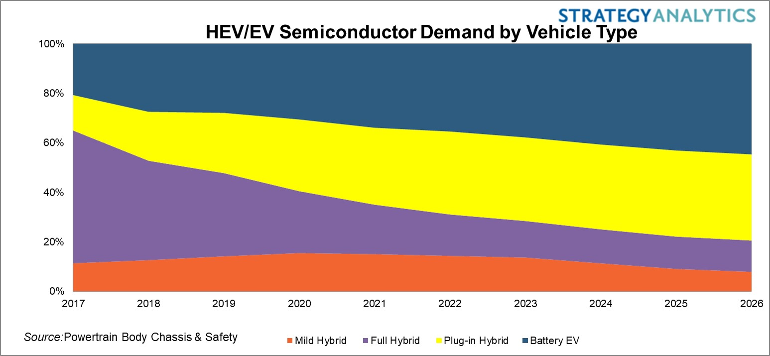 HEV-EV Semiconductor Outlook 2017-2026