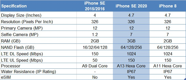 iPhone SE comparison table