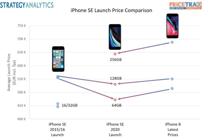 iPhone SE Launch Price Comparison Update resize