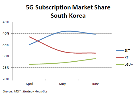 5G subscription share, South Korea