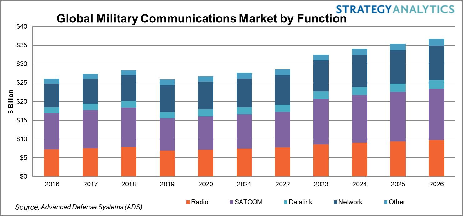 Military Communications Market 2016-2026