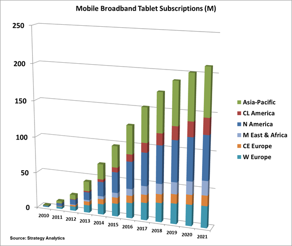 Mobile Broadband Tablet Subscriptions (M)