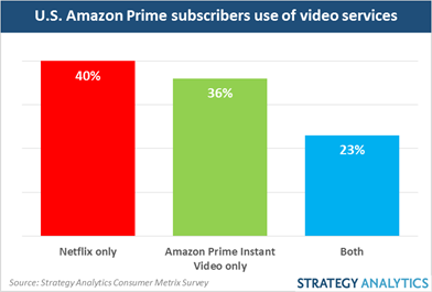 Nearly two-thirds (63%) of Amazon Prime subscribers used Netflix in the previous month compared to 59% who used Prime Instant Video.