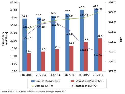 Netflix Subscriber and ARPU Growth - 2Q 2015