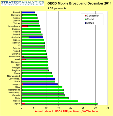 OECD Mobile Broadband Price Benchmarking