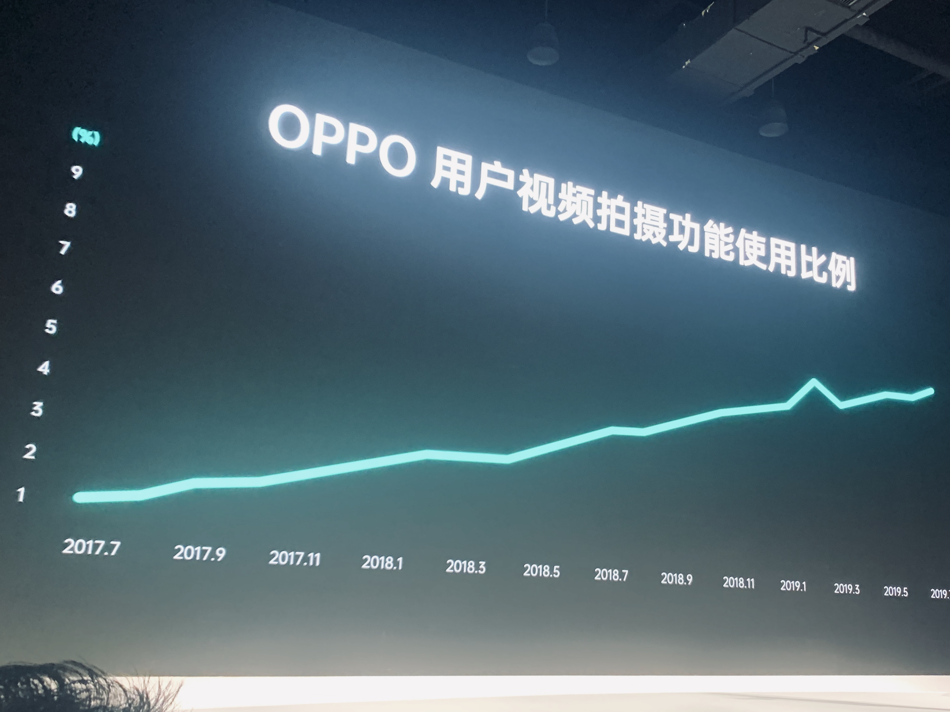 OPPO video adoption rate
