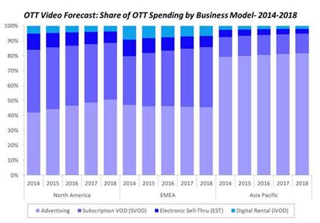 OTT Video Forecast: Share of OTT Spending by Business Model- 2014-2018