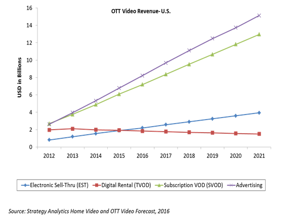 OTT Video Revenue-U.S.